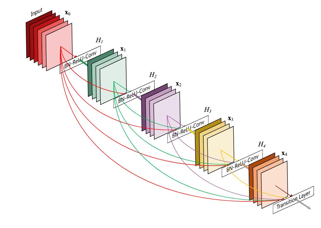 dense-block